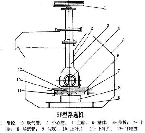 sf浮选机产品结构图